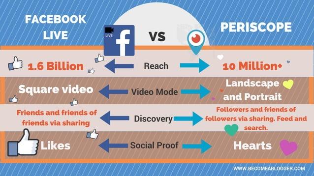 LIVE Reach VS Video Mode Discovery Social Proof 1.6 Billion Square video 10 Million+ Landscape and Portrait Friends and fr...