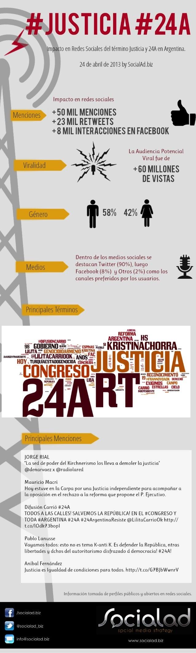 #24A, Justicia en Argentina by SocialAd