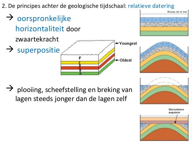 absolute datering geologic tijdschaal Dating conserven potten