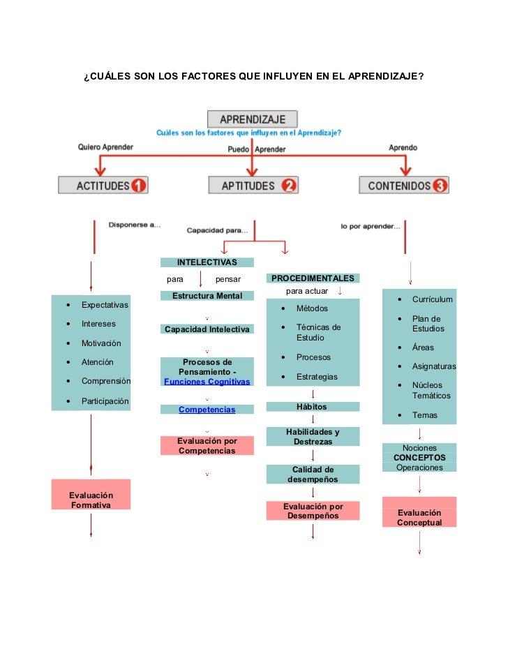 ¿CUÁLES SON LOS FACTORES QUE INFLUYEN EN EL APRENDIZAJE?                       INTELECTIVAS                    para       ...
