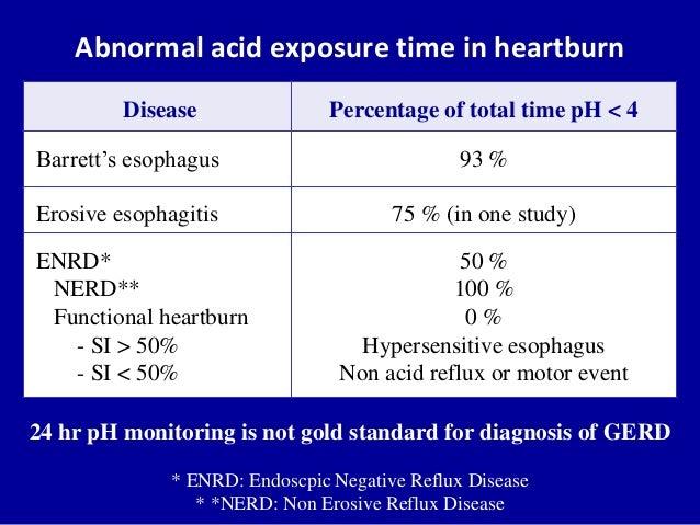 Bravo pH Study explained by Dr. Gilbert Simoni - YouTube