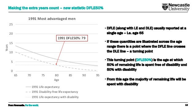 From Newcastle. For the world. 12 Making the extra years count – new statistic DFLE50% • DFLE (along with LE and DLE) usua...