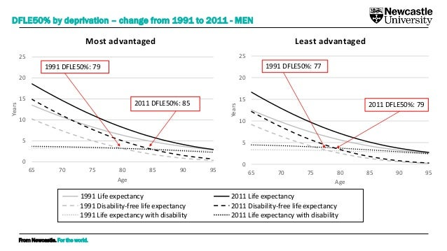 From Newcastle. For the world. DFLE50% by deprivation – change from 1991 to 2011 - MEN Most advantaged Least advantaged 0 ...