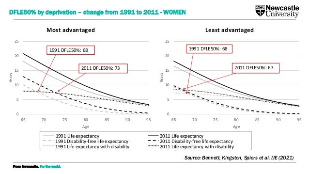 From Newcastle. For the world. Most advantaged Least advantaged DFLE50% by deprivation – change from 1991 to 2011 - WOMEN ...