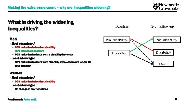 From Newcastle. For the world. What is driving the widening inequalities? Men • Most advantaged − 30% reduction in inciden...