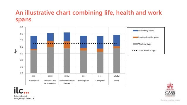 An illustrative chart combining life, health and work spans 20 30 40 50 60 70 80 90 LLL HHH HHM LLL LLL MMM Hartlepool Win...