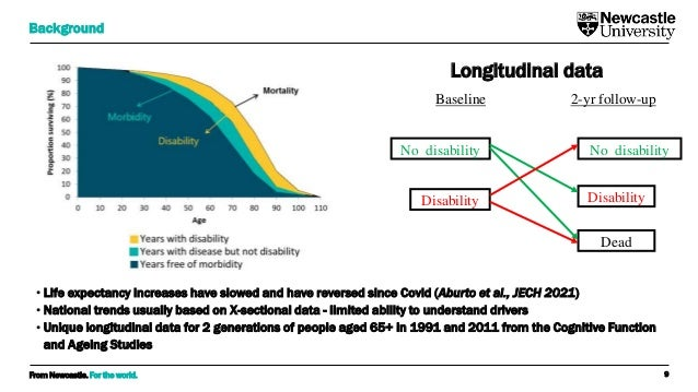 From Newcastle. For the world. • Life expectancy increases have slowed and have reversed since Covid (Aburto et al., JECH ...