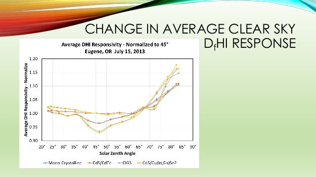 CHANGE IN AVERAGE CLEAR SKY DfHI RESPONSE