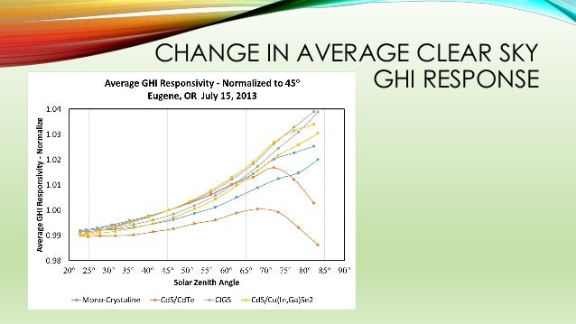 CHANGE IN AVERAGE CLEAR SKY GHI RESPONSE