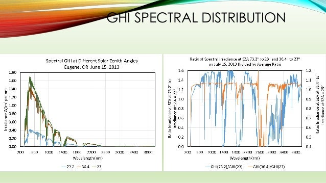 GHI SPECTRAL DISTRIBUTION
