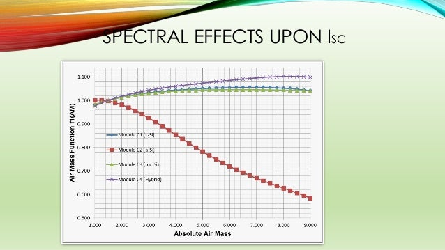SPECTRAL EFFECTS UPON ISC