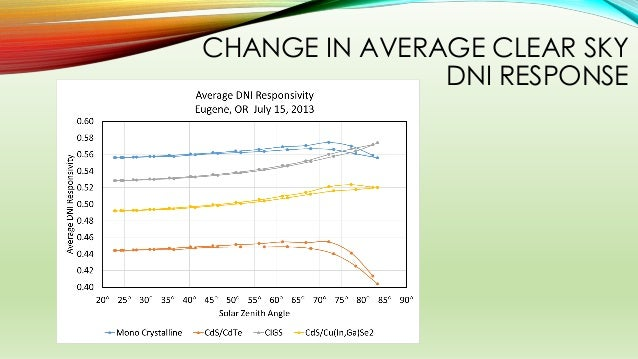 CHANGE IN AVERAGE CLEAR SKY DNI RESPONSE