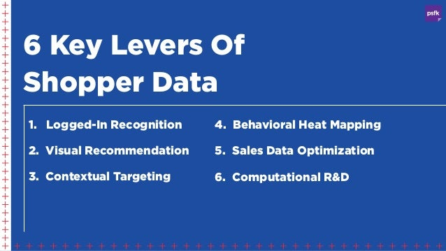 6 Key Levers Of Shopper Data 1. Logged-In Recognition 2. Visual Recommendation 3. Contextual Targeting 4. Behavioral Heat ...