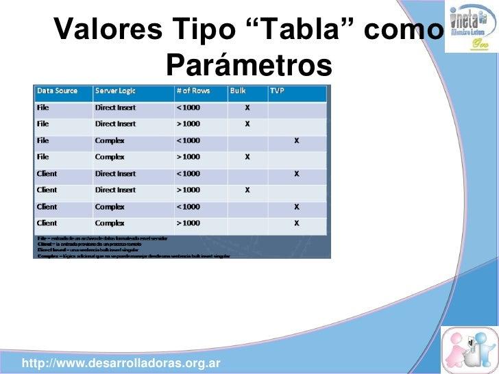 "Valores Tipo ""Tabla"" como             Parámetros     http://www.desarrolladoras.org.ar"