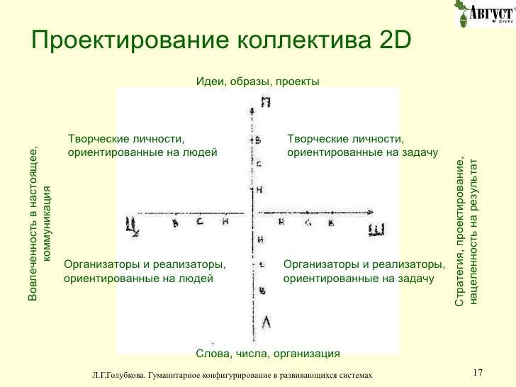 Проектирование коллектива  2D Творческие личности, ориентированные на задачу Творческие личности, ориентированные на людей...