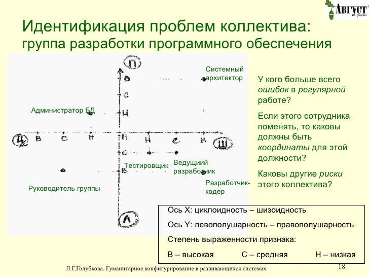 Идентификация проблем коллектива: группа разработки программного обеспечения Ось  X:  циклоидность  –  шизоидность Ось  Y:...