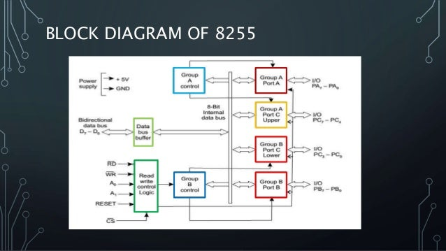25  8255 Programmable Peripheral Interface