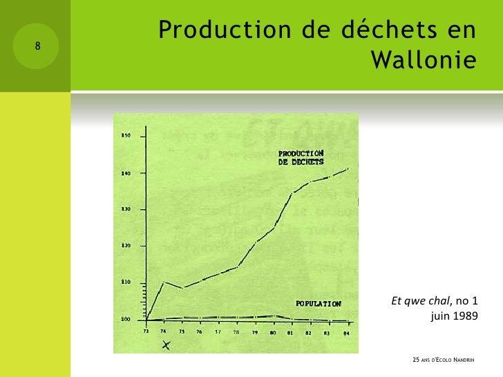 8    Production de déchets en                    Wallonie                     Et qwe chal, no 1                           ...