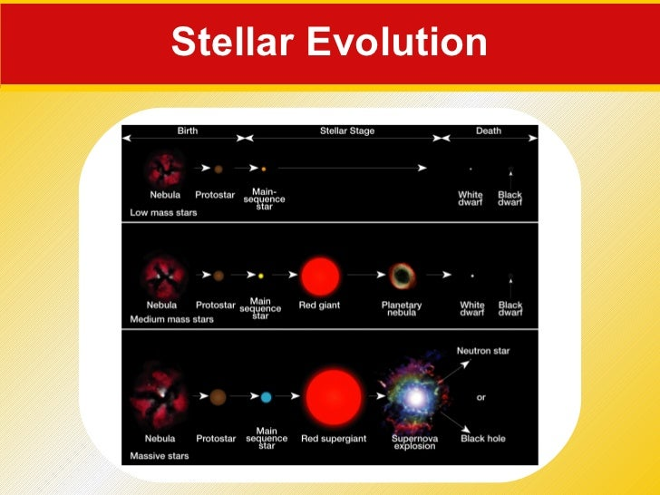 25beyond our solarsystem – Stellar Evolution Worksheet