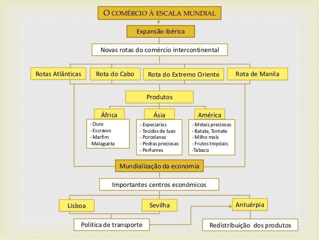 O COMÉRCIO À ESCALA MUNDIAL Expansão ibérica Mundialização da economia Novas rotas do comércio intercontinental América Ro...