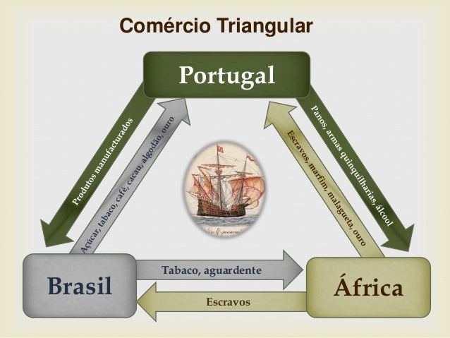 Tabaco, aguardente Escravos Portugal ÁfricaBrasil Comércio Triangular