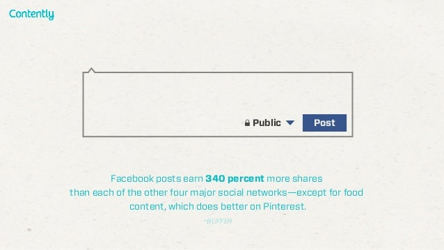 Facebook posts earn 340 percent more shares than each of the other four major social networks—except for food content, whi...