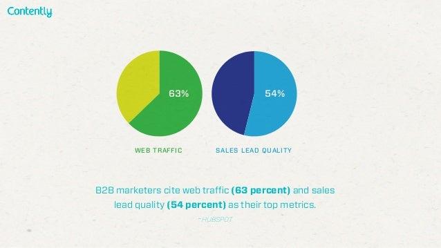 B2B marketers cite web traffic (63 percent) and sales lead quality (54 percent) as their top metrics. -HUBSPOT 63% 54% WEB...