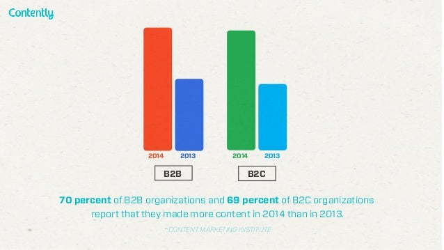 70 percent of B2B organizations and 69 percent of B2C organizations report that they made more content in 2014 than in 201...