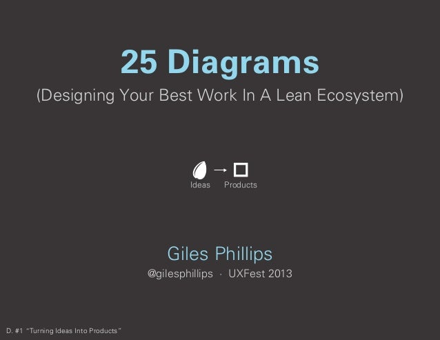 (Designing Your Best Work In A Lean Ecosystem) 25 Diagrams Giles Phillips @gilesphillips · UXFest 2013 Ideas Products D. #...