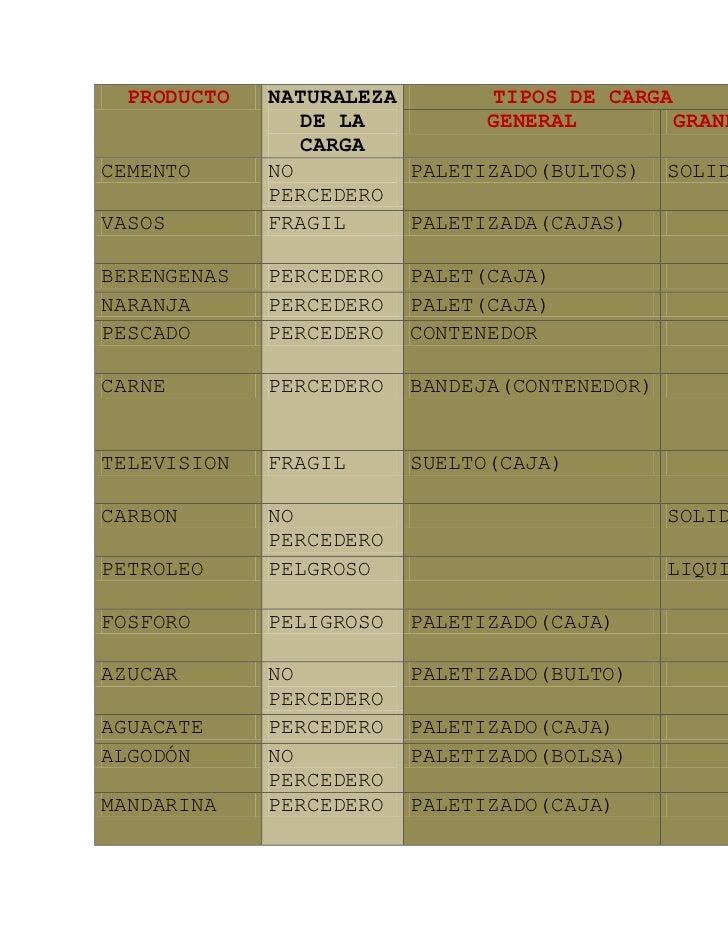 PRODUCTONATURALEZA DE LA CARGATIPOS DE CARGACONDICION ALMACENAMIENTOGENERALGRANELCEMENTONO PERCEDEROPALETIZADO(BULTOS)SOLI...