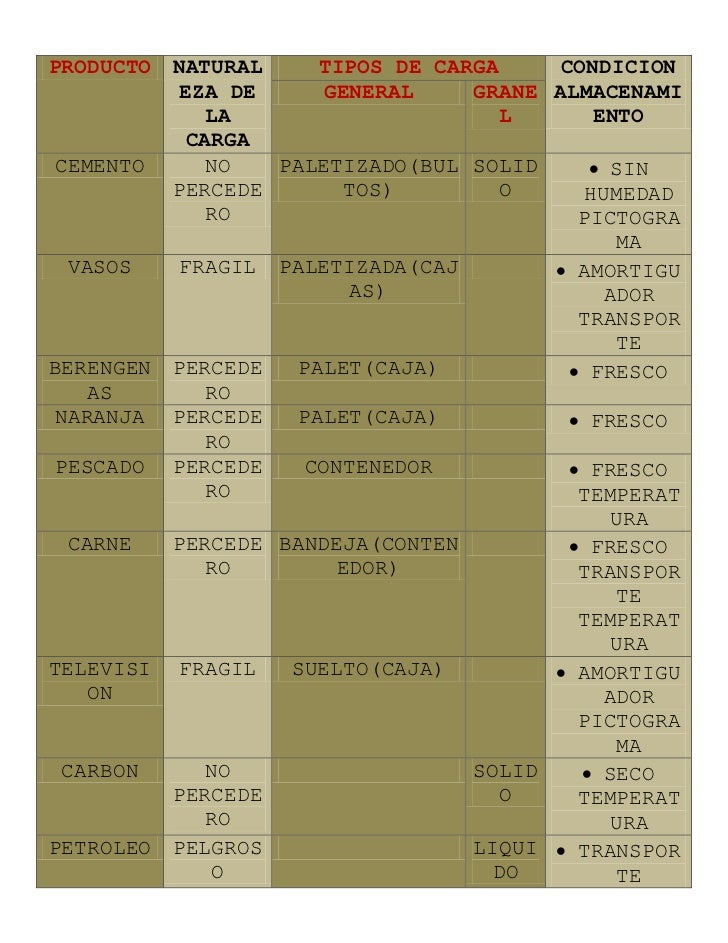 PRODUCTO   NATURAL     TIPOS DE CARGA     CONDICION            EZA DE     GENERAL     GRANE ALMACENAMI              LA    ...