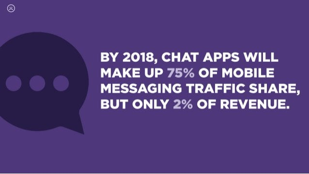 BY 2018, CHAT APPS WILL MAKE UP 75% OF MOBILE MESSAGING TRAFFIC SHARE,  BUT ONLY 2% OF REVENUE.