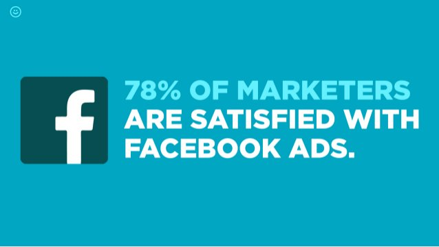 78% OF MARKETERS ARE SATISFIED WITH FACEBOOK ADS.