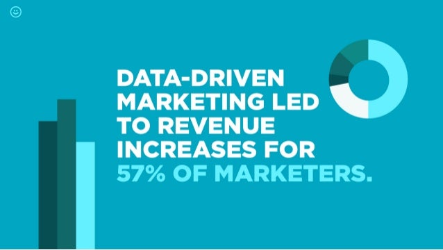 DATA-DRIVEN MARKETING LED  TO REVENUE INCREASES FOR 57% OF MARKETERS.