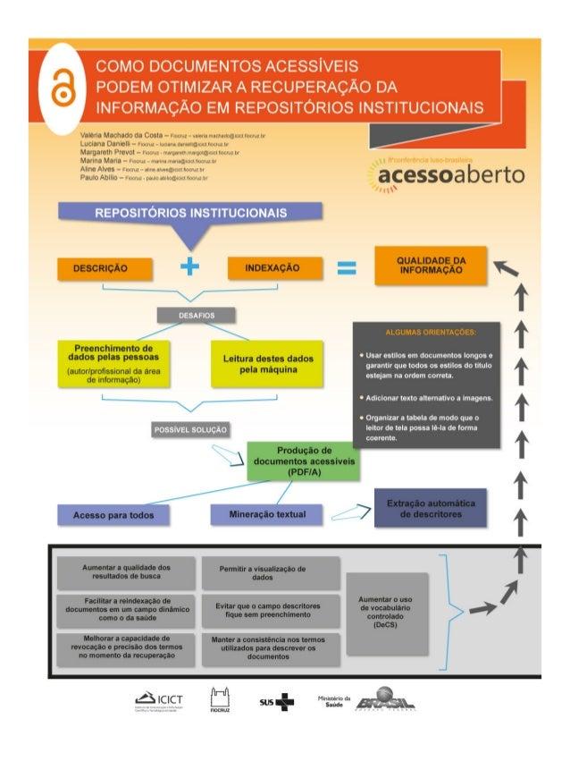 Como documentos acessíveis podem otimizar a recuperação da informação em repositórios institucionais - CONFOA 2017