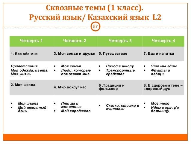 образец среднесрочного плана по русскому языку