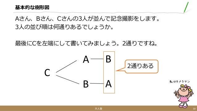 基本的な樹形図 Aさん、Bさん、Cさんの3人が並んで記念撮影をします。 3人の並び順は何通りあるでしょうか。 最後にCを左端にして書いてみましょう。2通りですね。 大人塾 10 私はカメラマン C A B B A 2通りある