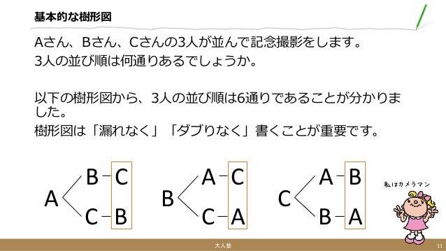 基本的な樹形図 Aさん、Bさん、Cさんの3人が並んで記念撮影をします。 3人の並び順は何通りあるでしょうか。 以下の樹形図から、3人の並び順は6通りであることが分かりま した。 樹形図は「漏れなく」「ダブりなく」書くことが重要です。 大人塾 1...