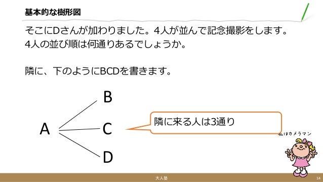 基本的な樹形図 そこにDさんが加わりました。4人が並んで記念撮影をします。 4人の並び順は何通りあるでしょうか。 隣に、下のようにBCDを書きます。 大人塾 14 私はカメラマンA B C D 隣に来る人は3通り