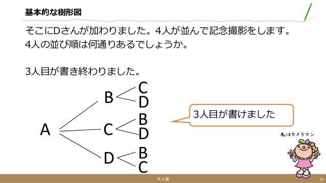 基本的な樹形図 そこにDさんが加わりました。4人が並んで記念撮影をします。 4人の並び順は何通りあるでしょうか。 3人目が書き終わりました。 大人塾 16 私はカメラマンA B C D 3人目が書けました C D B D B C
