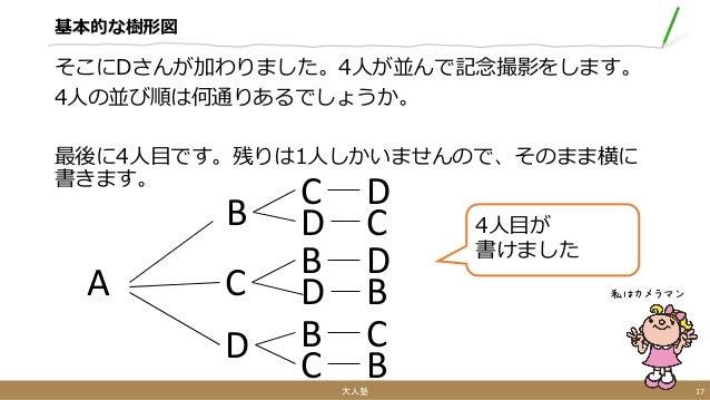 基本的な樹形図 そこにDさんが加わりました。4人が並んで記念撮影をします。 4人の並び順は何通りあるでしょうか。 最後に4人目です。残りは1人しかいませんので、そのまま横に 書きます。 大人塾 17 私はカメラマンA B C D 4人目が 書け...