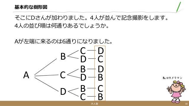 基本的な樹形図 そこにDさんが加わりました。4人が並んで記念撮影をします。 4人の並び順は何通りあるでしょうか。 Aが左端に来るのは6通りになりました。 大人塾 18 私はカメラマンA B C D C D B D B C D C D B C B