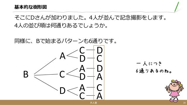 基本的な樹形図 そこにDさんが加わりました。4人が並んで記念撮影をします。 4人の並び順は何通りあるでしょうか。 同様に、Bで始まるパターンも6通りです。 大人塾 19 一人につき 6通りあるのね。 B A C D C D A D A C D ...