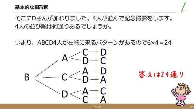 基本的な樹形図 そこにDさんが加わりました。4人が並んで記念撮影をします。 4人の並び順は何通りあるでしょうか。 つまり、ABCD4人が左端に来るパターンがあるので6×4=24 大人塾 20 答えは24通りB A C D C D A D A C...
