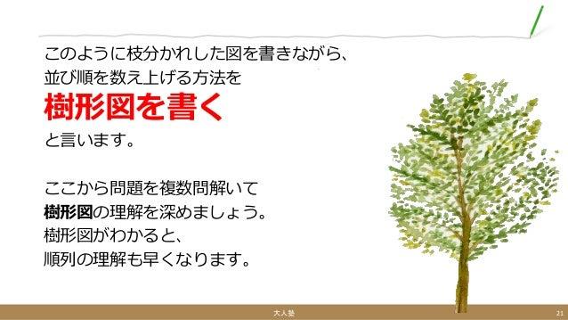 このように枝分かれした図を書きながら、 並び順を数え上げる方法を 樹形図を書く と言います。 ここから問題を複数問解いて 樹形図の理解を深めましょう。 樹形図がわかると、 順列の理解も早くなります。 大人塾 21
