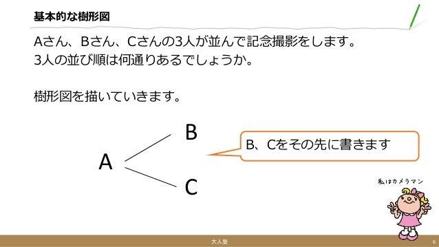 基本的な樹形図 Aさん、Bさん、Cさんの3人が並んで記念撮影をします。 3人の並び順は何通りあるでしょうか。 樹形図を描いていきます。 大人塾 6 私はカメラマン A B、Cをその先に書きます B C