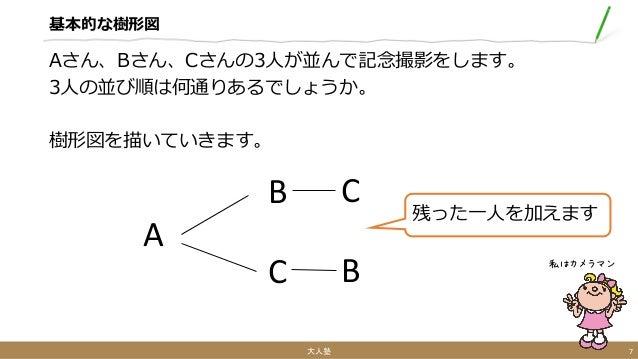 基本的な樹形図 Aさん、Bさん、Cさんの3人が並んで記念撮影をします。 3人の並び順は何通りあるでしょうか。 樹形図を描いていきます。 大人塾 7 私はカメラマン A B C C B 残った一人を加えます