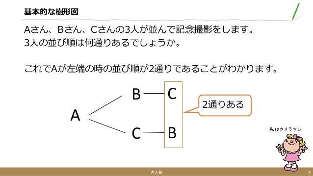 基本的な樹形図 Aさん、Bさん、Cさんの3人が並んで記念撮影をします。 3人の並び順は何通りあるでしょうか。 これでAが左端の時の並び順が2通りであることがわかります。 大人塾 8 私はカメラマン A 2通りある B C C B