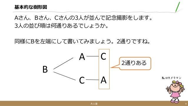 基本的な樹形図 Aさん、Bさん、Cさんの3人が並んで記念撮影をします。 3人の並び順は何通りあるでしょうか。 同様にBを左端にして書いてみましょう。2通りですね。 大人塾 9 私はカメラマン B A C C A 2通りある