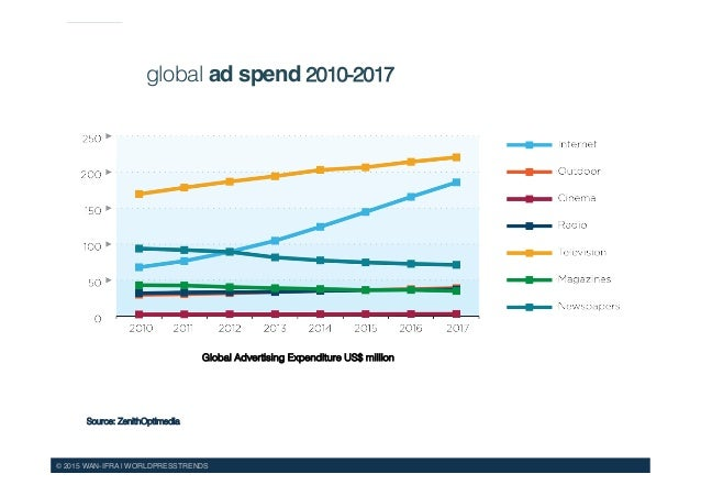 zenith optimedia global ad expenditure forecast Rival media agencies magna global and zenithoptimedia released advertising  spend forecasts for 2015 today, with both agencies expecting.